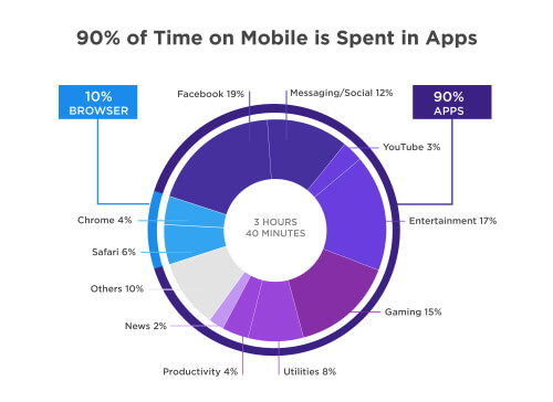 Time spent on mobile application